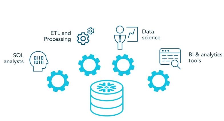 Put your data to work: Amazon Redshift vs Snowflake | Xmartlabs
